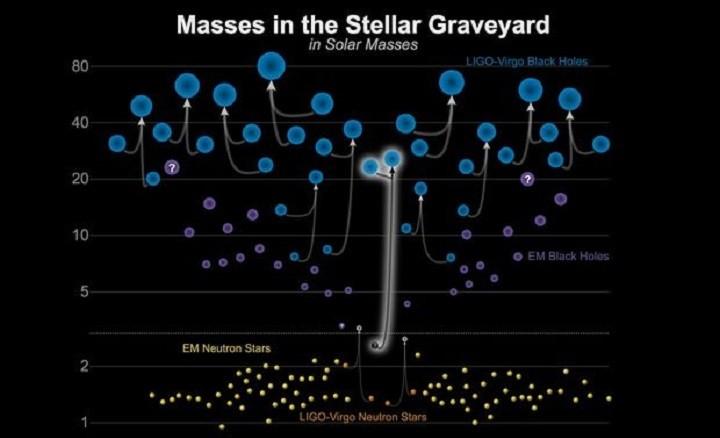 Диаграмма, показывающая диапазон событий столкновения, наблюдаемых через гравитационные волны. В нижней части изображения показаны объекты размером с нейтронную звезду; верхняя часть показывает объекты размером с черную дыру. Новое обнаружение, выделенное здесь, включает черную дыру и то, что является либо очень большой нейтронной звездой, либо очень маленькой черной дырой.