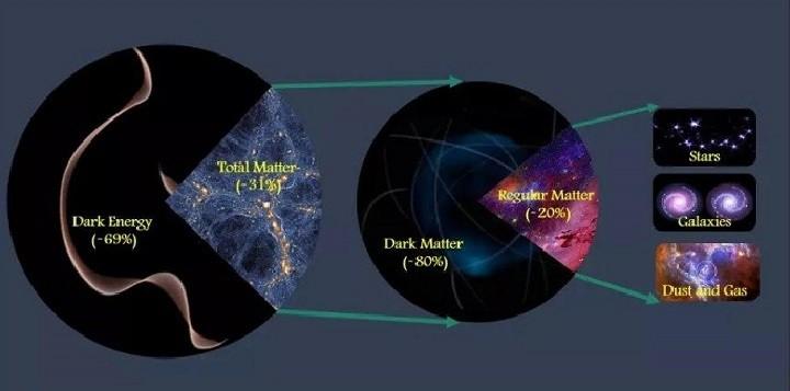 Ученые определили общее количество материи во Вселенной фото 2
