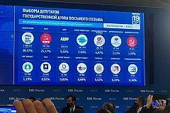 Трехдневные выборы в России завершены и уже есть предварительные результаты