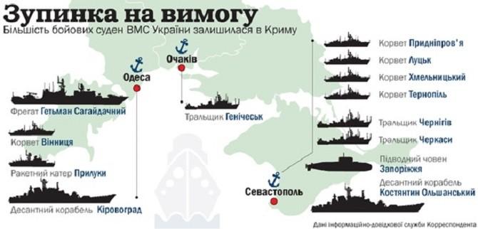 «Остановка по требованию. Большинство боевых судов ВМС Украины осталось в Крыму»