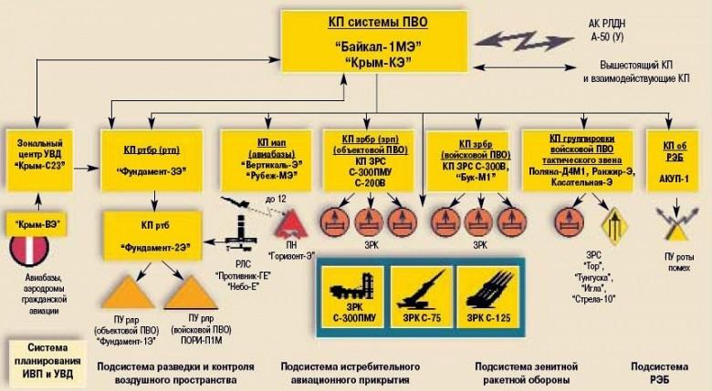 Сетецентрическая иерархия взаимодействия ЗРДН в смешанной зенитно-ракетной бригаде под управлением АСУ «Байкал-1МЭ»