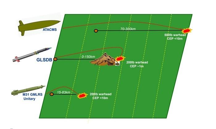 Схематичная демонстрация преимуществ траектории полёта GLSDB в сравнении с траекторией баллистических ракет ATACMS. Обратите внимание, - точность (круговое вероятное отклонение) GLSDB составляет лишь 1 метр